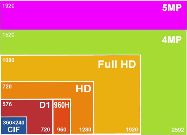 Videocamere di sorveglianza: la risoluzione dell'immagine digitale